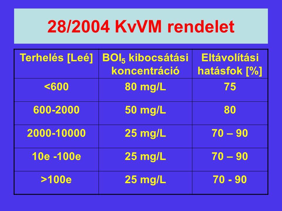BOI5 kibocsátási koncentráció Eltávolítási hatásfok [%]